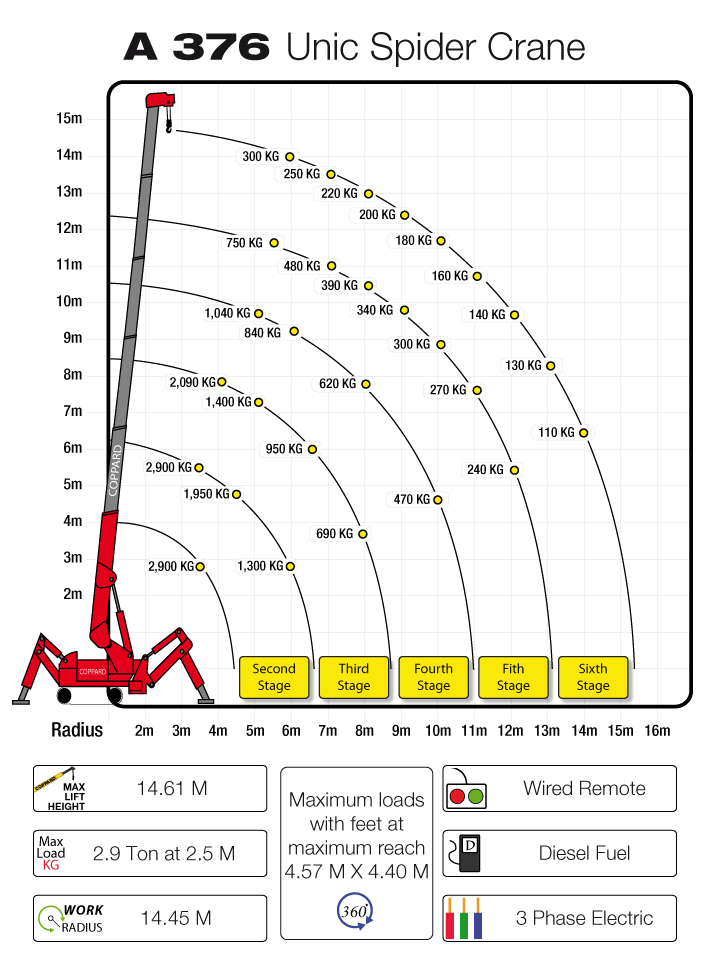 376 Unic Crane Loading Chart