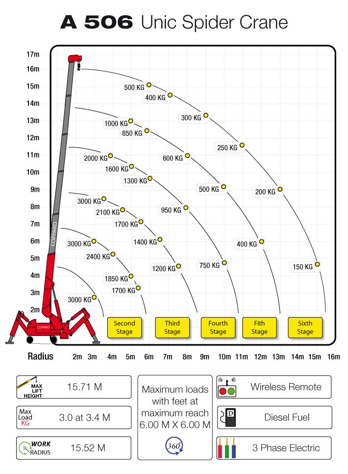 Crane Specs And Load Charts 506 Unic Crane Loading Chart